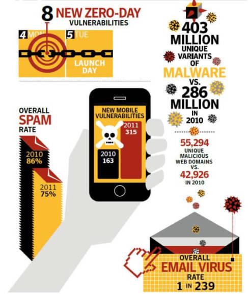 Symantec Security Threat Report 2011